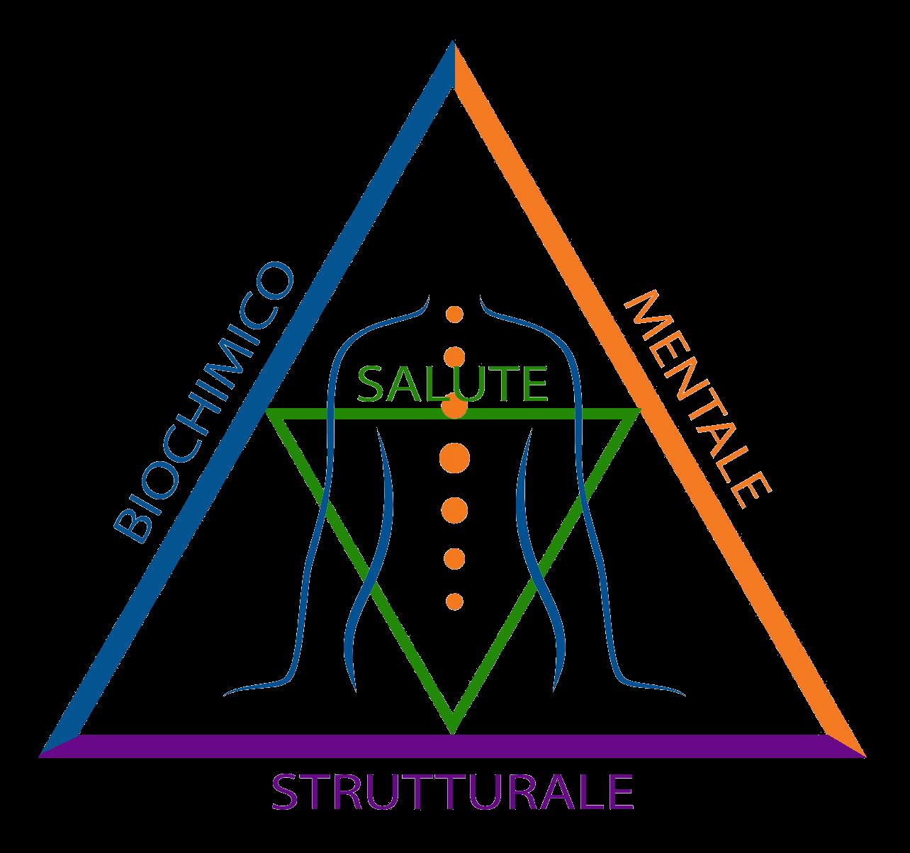 Triangolo Della Salute Naturamelia
